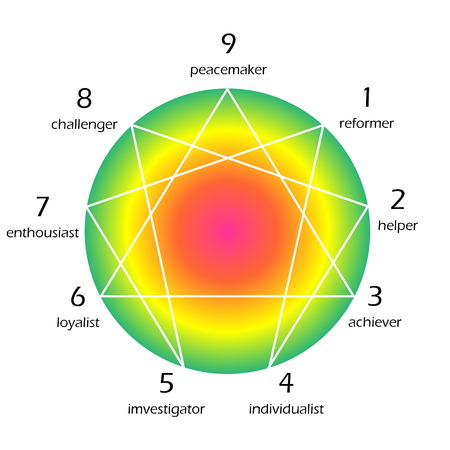personality: Enneagram of personality