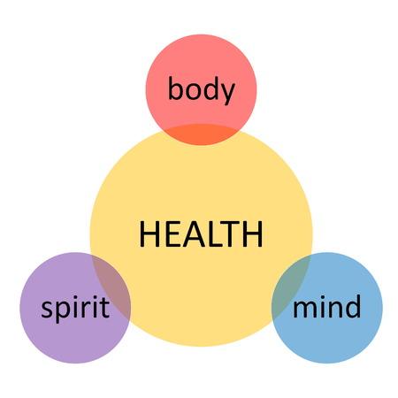 mindfulness: Gezondheids diagram