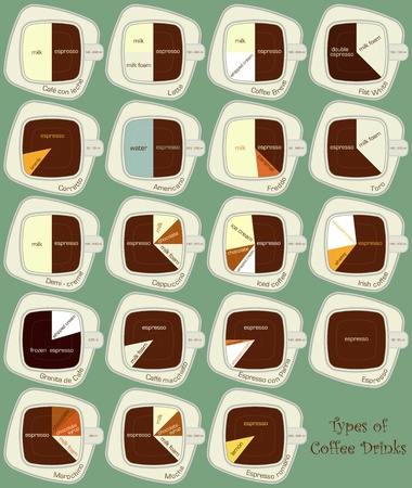 Vintage infographics set - types of coffee drinks Vector