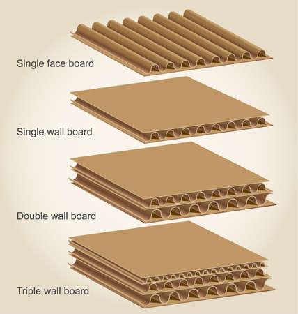 L'illustration ci-dessous montre quatre types de base de planche combinés qui sont le plus souvent créés à partir de carton doublure et de support en utilisant la variété de structures de flûte.