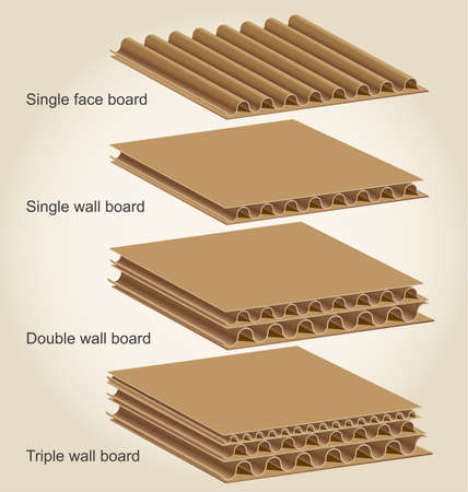 corrugated box: The below illustration demonstrates four basictypes of combined board that are most commonlycreated from linerboard and medium using the variety of flute structures.