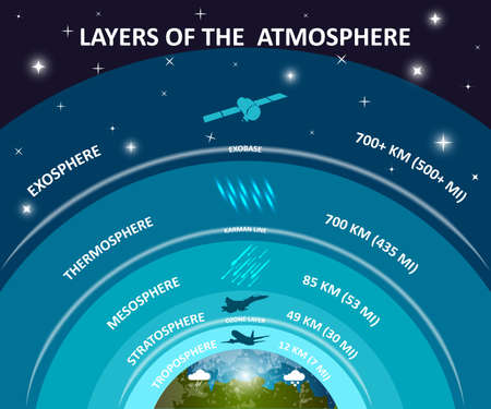 Layers of Earth's atmosphere design concept Stock Illustratie