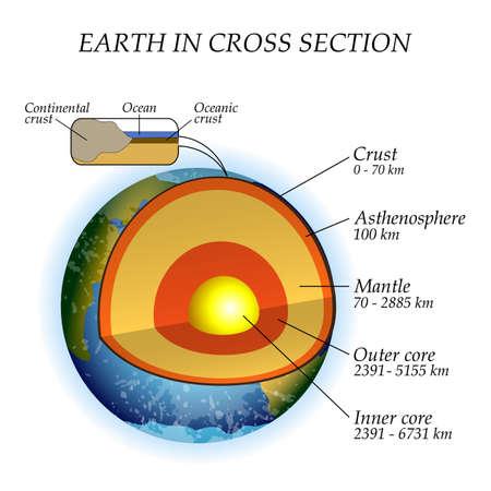 La estructura de la tierra en una sección transversal, las capas del núcleo, el manto, la astenosfera. Plantilla de cartel para la educación, ilustración vectorial.