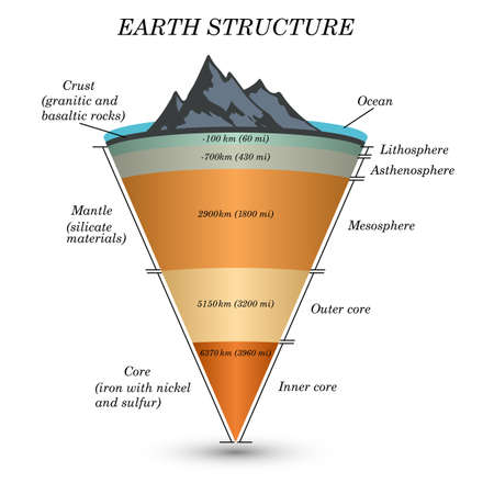 The structure of  earth in cross section, the layers of the core, mantle, asthenosphere, lithosphere, mesosphere. Template of page for education, vector illustration. Ilustração