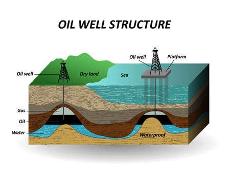 Extracción de petróleo, capas de suelo y pozo para la perforación de recursos petroleros. El diagrama en un corte, una plantilla para la página, pancartas, carteles. Ilustración vectorial