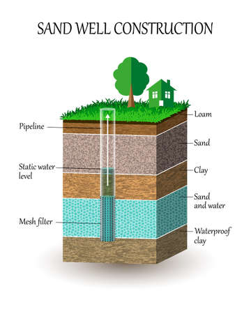Artesian water well construction illustration