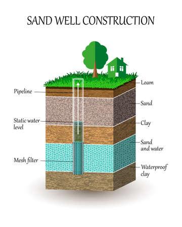 Ilustración de construcción de pozo de agua artesiano