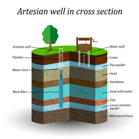 Artesian water well in cross section, schematic education poster. 免版税图像 - 95893301