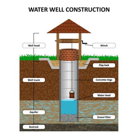 Pozzo d'acqua artesiano in sezione trasversale, poster educativo schematico. Acque sotterranee, sabbia, ghiaia, terriccio, argilla, estrazione di umidità dal suolo, illustrazione vettoriale.