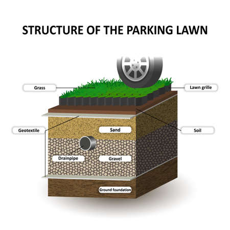 Layers of soil, grass lawn for the cars parking, education diagram. Grille, sand, gravel, geotextile. Template for banners, page, posters, vector illustration. 일러스트