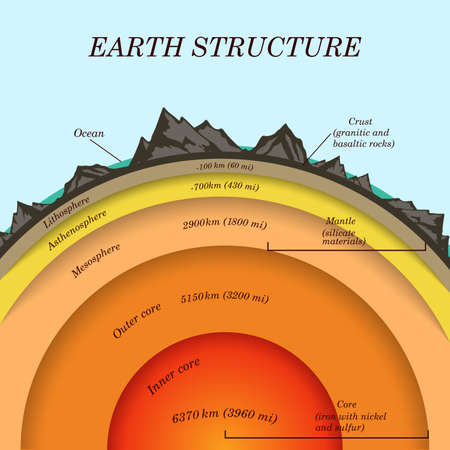 The structure of  earth in cross section, the layers of the core, mantle, asthenosphere, lithosphere, mesosphere. Template of page banner for education, vector illustration.