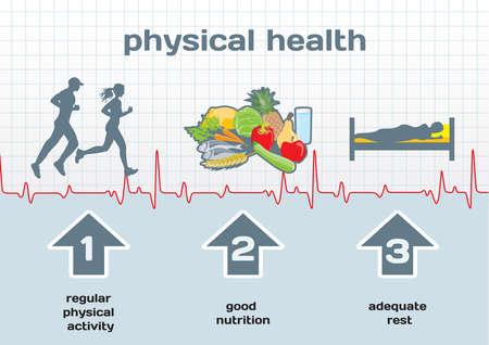 Fysisk hälsa diagram: fysisk aktivitet, bra kost, tillräcklig vila