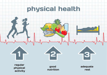 wellness background: Physical Health diagram: physical activity, good nutrition, adequate rest