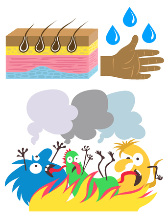 Vector illustration for children. Flat cartoon style. Schematic representation of human skin. Hygiene. Funny microbes and the fight against them