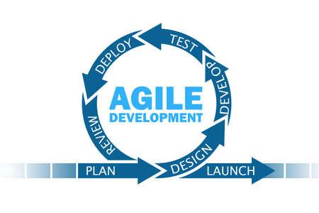 Concept van agile softwareontwikkeling