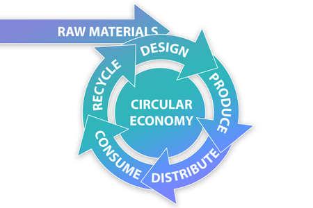 Illustration du concept d'économie circulaire