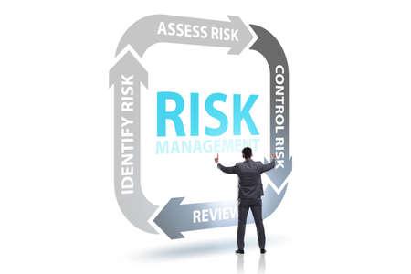 Konzept des Risikomanagements in der modernen Wirtschaft
