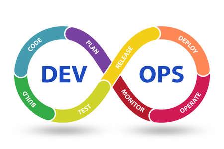 The devops software development it concept - 3d rendering