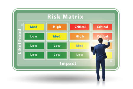 The risk matrix concept with impact and likelihood