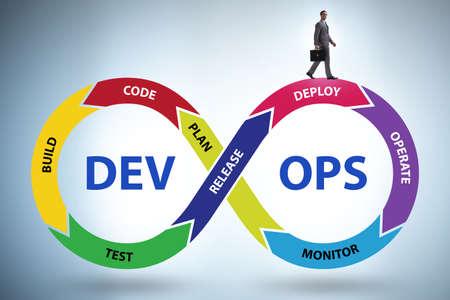 The devops software development it concept