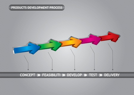 development process: Concept to products development process graph with arrows