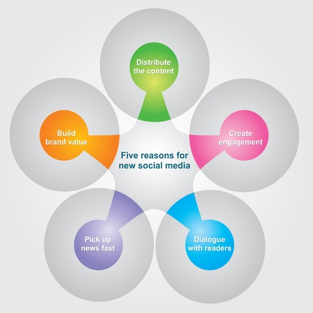 Reasons for new social media Stock Vector - 10994086