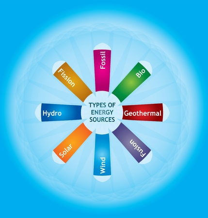 Types of energy sources - abstract illustration with text Vector