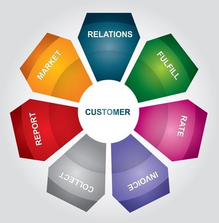 Kontakt Relationship Management-Software Strukturdiagramm