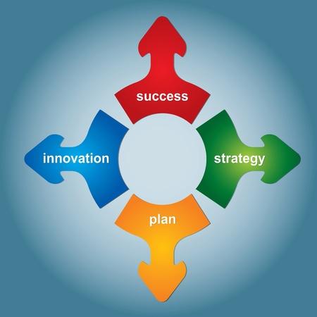 Quatre clé de la stratégie - illustration abstraite d'affaires