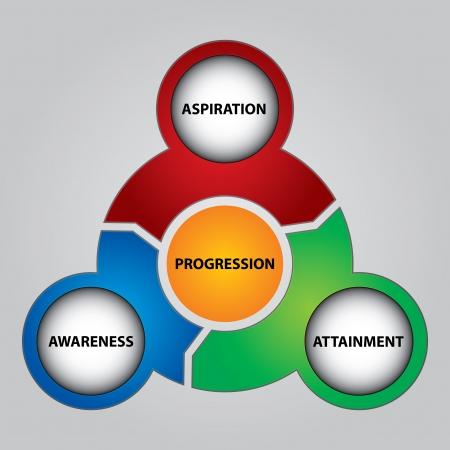 progression: Key of progression, abstract illustration with text Illustration