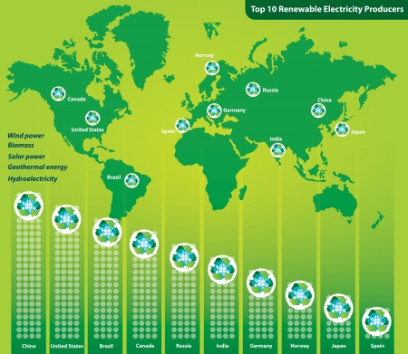 hydroelectricity: Top 10 renewable electricity producers Illustration