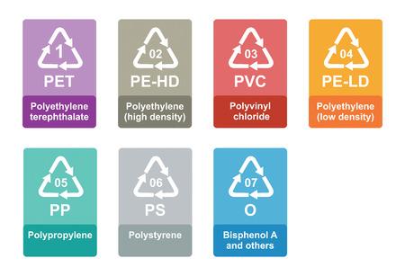 raccolta differenziata: Codice di identificazione riciclaggio della plastica - concetto di ecologia Vettoriali