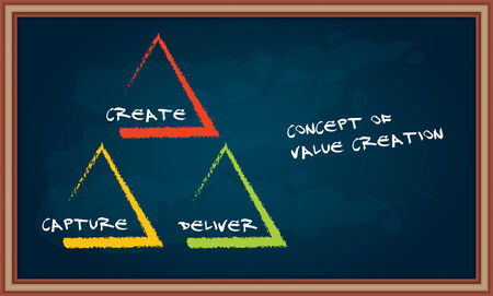 The concept of value creation, abstract illustration with text on chalkboard