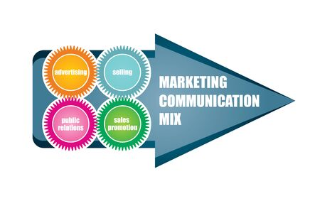 communication concept: Marketing Communication Mix, abstract business concept