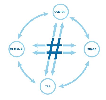denote: Communication concept with Hashtag sign. Abstract illustration for your presentation.