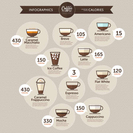 macchiato: Coffee infographics calories by type
