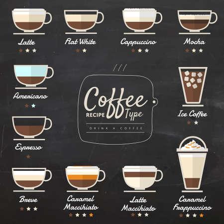 Coffee Type Recipe on Blackboard
