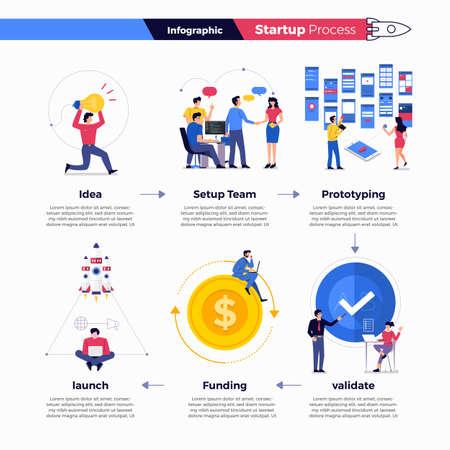 Le processus d'entreprise de démarrage de technologie de concept d'illustrations commence par le prototype d'équipe de configuration d'idée, valide le financement et le lancement. Illustration vectorielle.