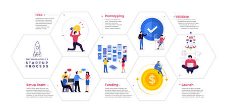 Illustrations concept technology startup company process start with idea setup team prototype validate funding and launch. Vector illustrate. Vetores