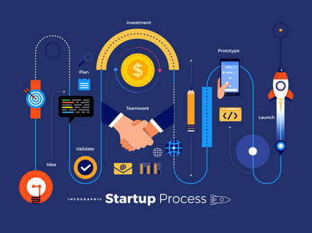 Illustrations concept technology startup company process start with idea setup team prototype validate funding and launch. Vector illustrate. Stock Illustratie