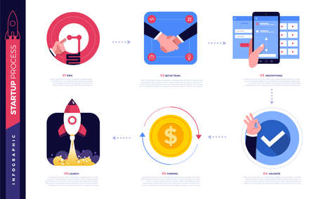 Illustrations concept technology startup company process start with idea setup team prototype validate funding and launch. Vector illustrate. Vecteurs