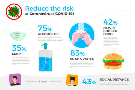 Illustrations concept coronavirus COVID-19. Infographic shows security to protect yourself from viruses. Vector illustrate.