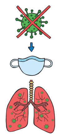 Hand drawn vector illustration of corona virus, covid-19. The entry of the virus into the lungs through breathing. Protect with medical mask. Ilustrace