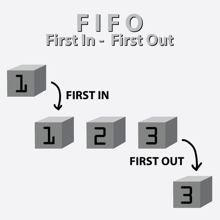 prioritization: FIFO - first in, first out. business acronym term, vector illustration