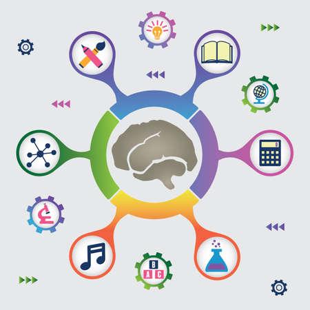 umiejętności: Infographic zasobów mózgu