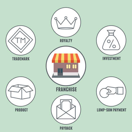 lump: infographics of franchise. Franchise - practice of the right to use a firm
