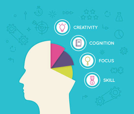 creative potential: Useful human abilities for career progress, business process and development. Vector infographics illustration