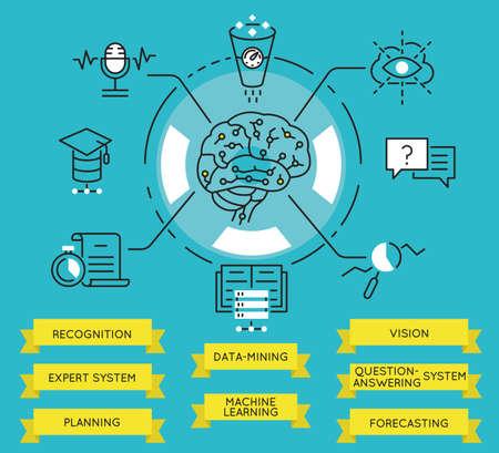 Vector planas infografía lineales de recursos, funciones y capacidades de la inteligencia artificial
