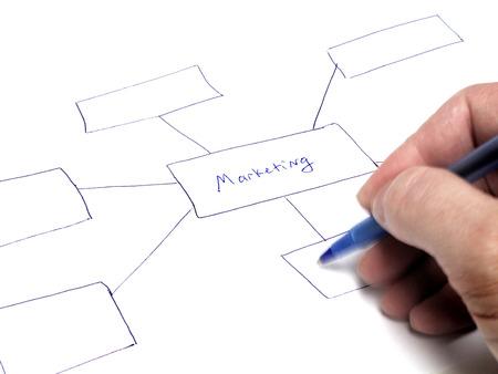 Marketing Plan Flow Chart Investor creëren Opties