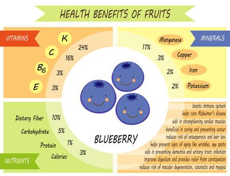 Nette Infografik Seite der gesundheitlichen Vorteile von Früchten Vektorgrafik